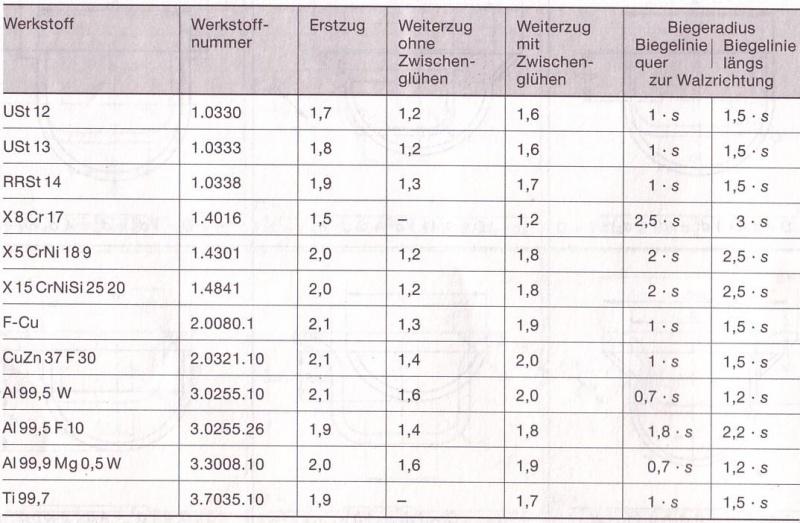 book Konstruktionsmethode für den Maschinen